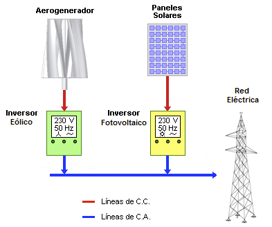 Gráfico instalación conectada a la red